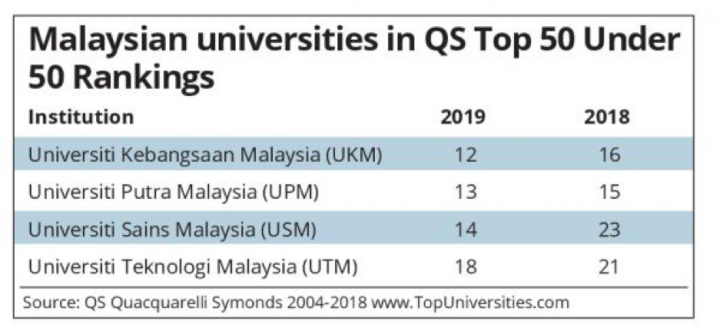 Four Malaysian Universities Listed in QS Top 50 Under 50 ranking